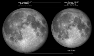 lunar perigee (on the left) and apogee (right) viewed from the earth